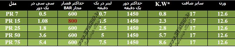 سه پیستون کوچک توز ایران