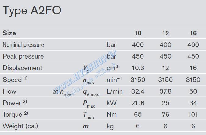 اطلاعات پمپ رکسروت A2FO12