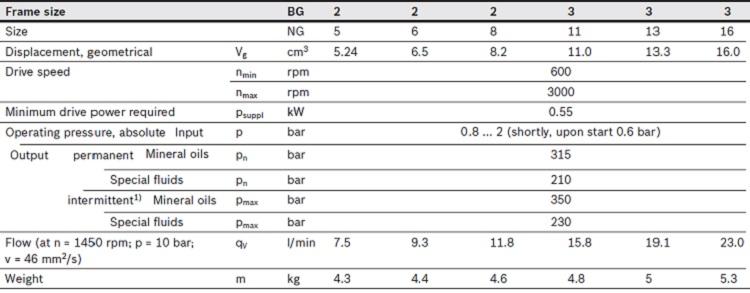آشنایی با پمپ رکسروت PGH2