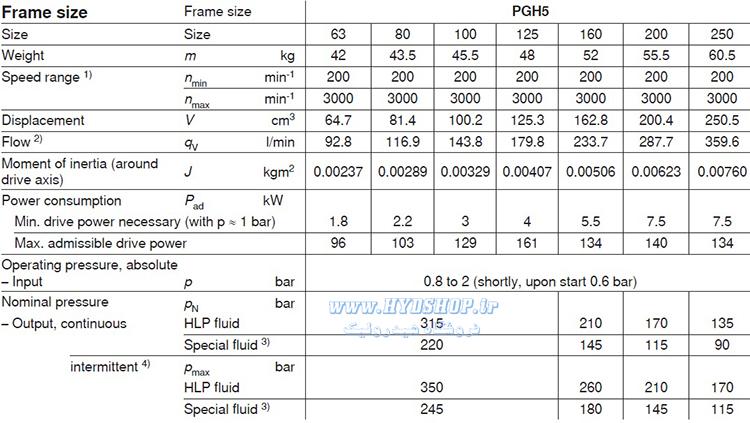 آشنایی با پمپ رکسروت PGH5