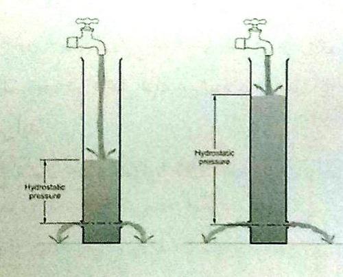 تاثیر عمق آب بر فشار آب خروجی