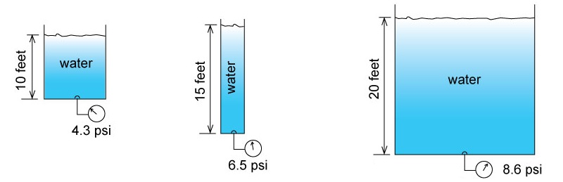 فشار چگونه تولید میشود؟