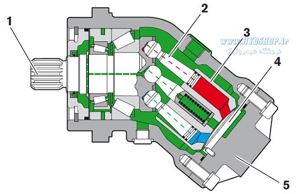 ساختار هیدروموتور رکسروت A2FM