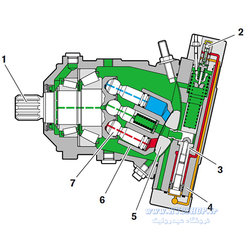 ساختار هیدروموتور رکسروت A6VM