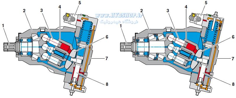 ساختار پمپ رکسروت A18VO