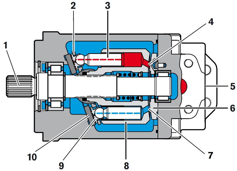 ساختار پمپ رکسروت A4FO