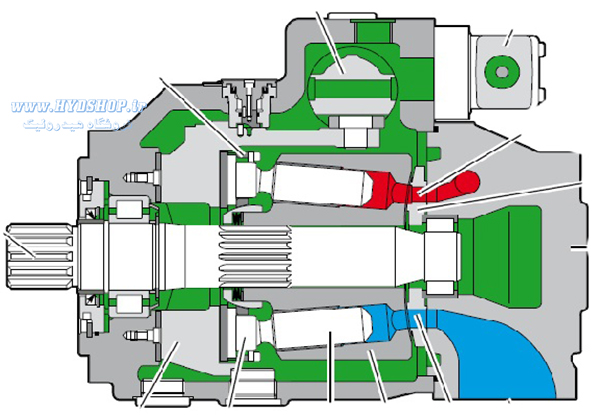 ساختار پمپ رکسروت A4VSO