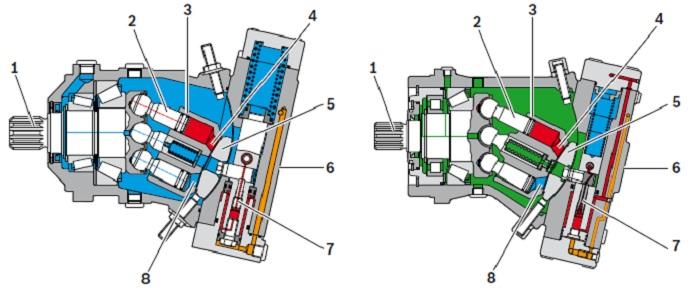 ساختار پمپ رکسروت A7VO