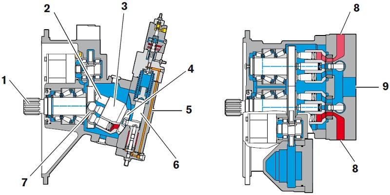 ساختار پمپ رکسروت A8VO