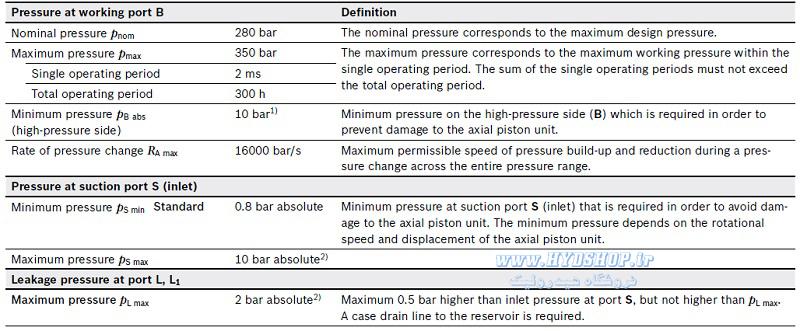 فشار پمپ رکسروت A10VO