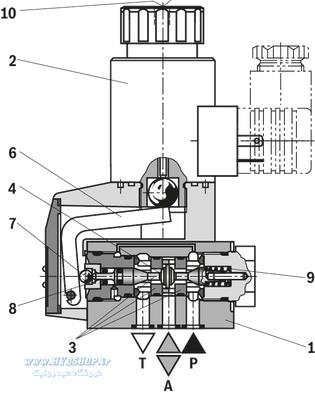 ساختار شیر رکسروت M-3SEW