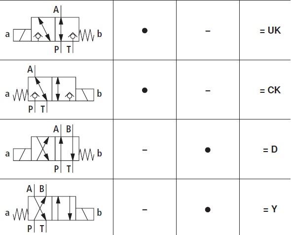 عملکرد شیر رکسروت M-3SED10